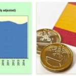 Spain Economy and History