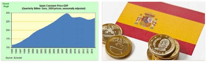 Spain's economy