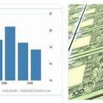 Ethiopia Economy Sectors